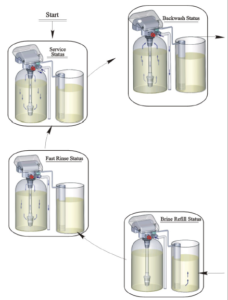 Water Softener Cycle